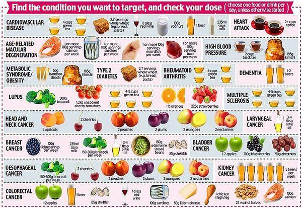 Нова библија за здравата исхрана: Кафето ги обновува матичните клетки, мангото ги зајакнува коските, а пивото ги чисти артериите