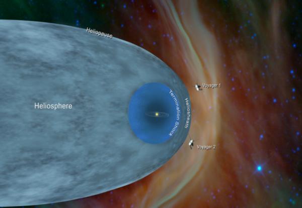 """""""Војаџер 2"""" испрати податоци од меѓуѕвездениот простор"""