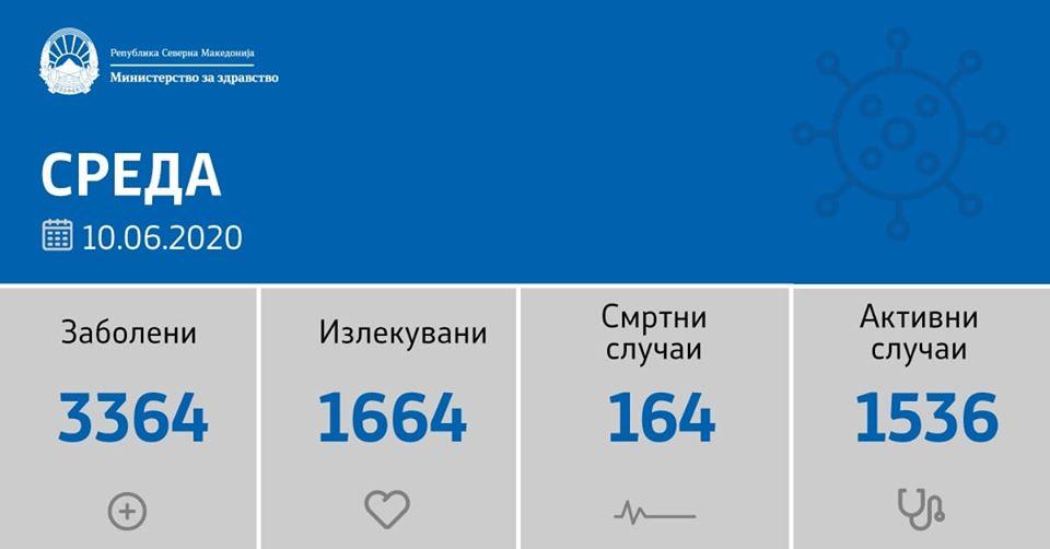 125 новозаразени со коронавирус од кои 89 од Скопје. Ресен првпат со позитивен случај
